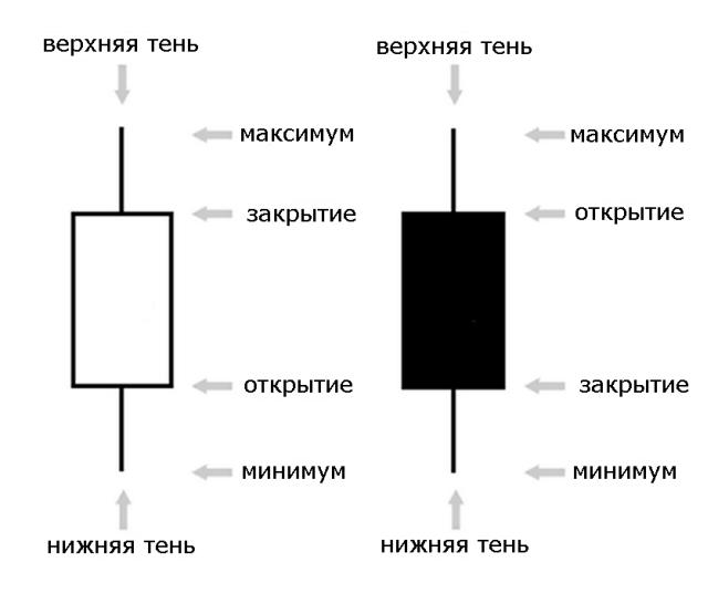 Белая свеча на форекс индикатор форекс загрузить