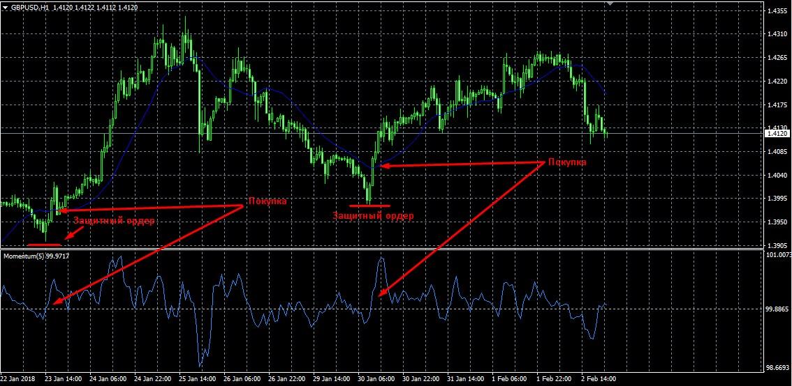 Торговая стратегия форекс на часовом графике самый продвинутый форекс