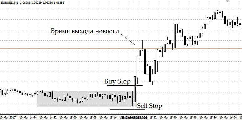 форекс определение тренда индикаторами