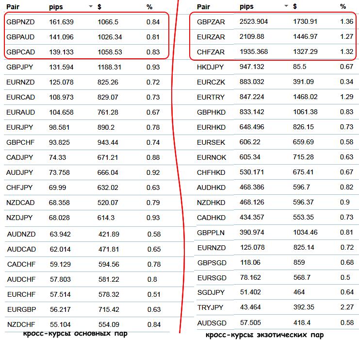 Самые ликвидные валютные пары форекс пул для майнинга биткоинов 2019