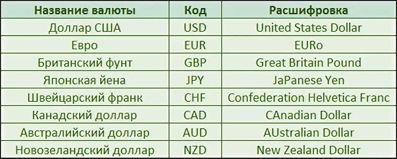 Соотношение валют на форекс heating oil форекс
