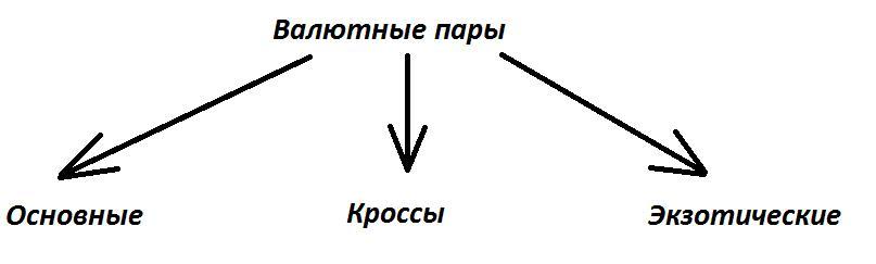 валютные пары на форекс