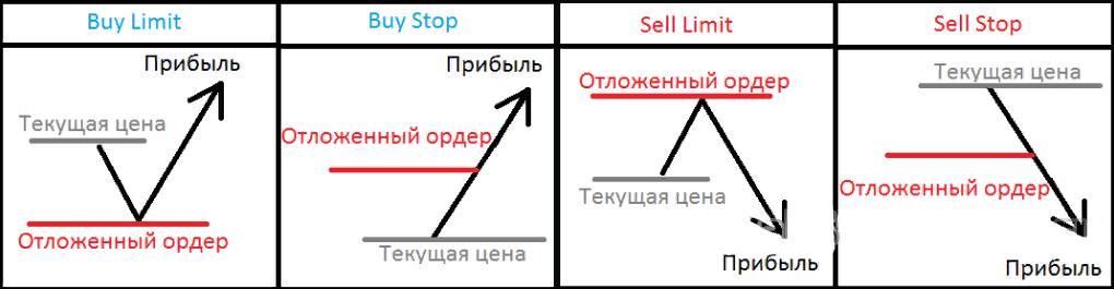 Торговые стратегии и отложенные ордера форекс дц или брокер форекс