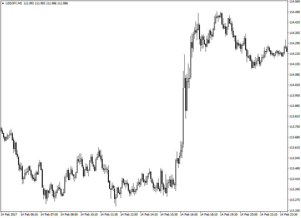 Форекс первая пятница месяца биткоин info