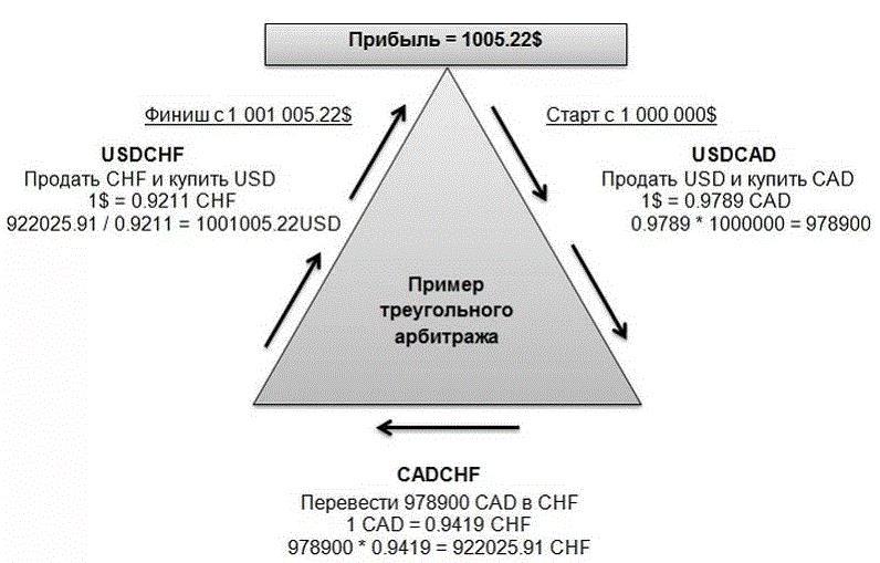 Валютный арбитраж форекс среднесрочная форекс
