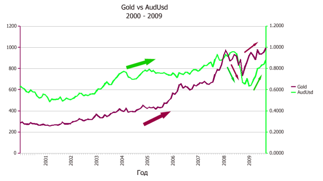 Gold vs AudUsd