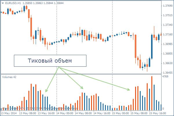 Форекс торговля на объёмах курсы валют и нефти