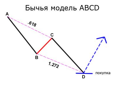 A b c d в форексе другие системы отличные от forex