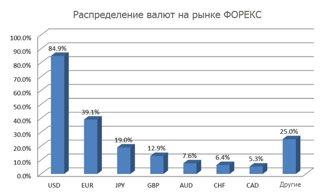 Объем рынка форекс forex 20.07.2012