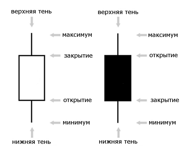 вершина графика:
