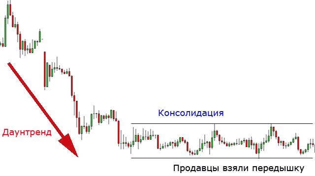 Торговля на прорывах форекс характеристики валютных пар бинарных опционов