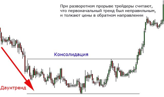 Торговля на прорывах форекс стратегии по бинарным опционам в мт4