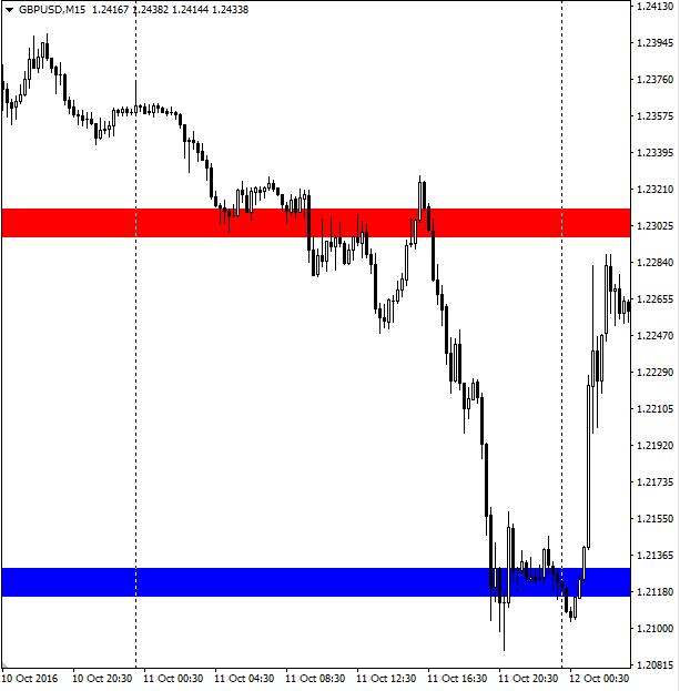 индикатор импульса цены