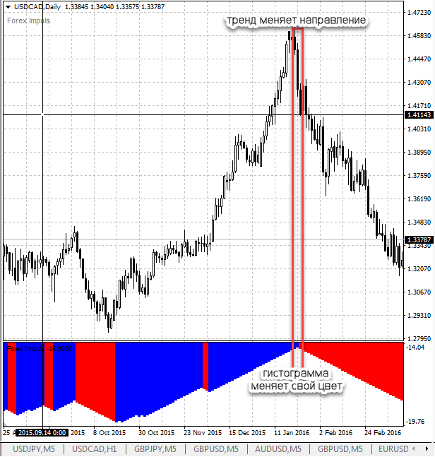 Импульсный индикатор forex форекс найти инвестора