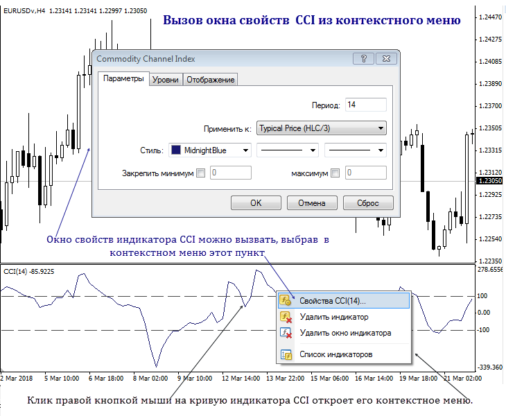 commodity channel index индикатор