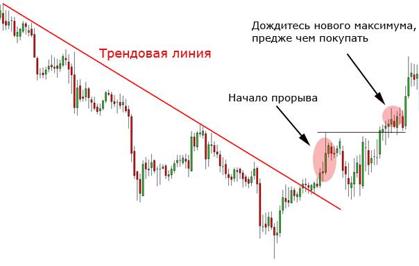 Торговля на прорыве форекс стратегия продаж на бинарных опционах