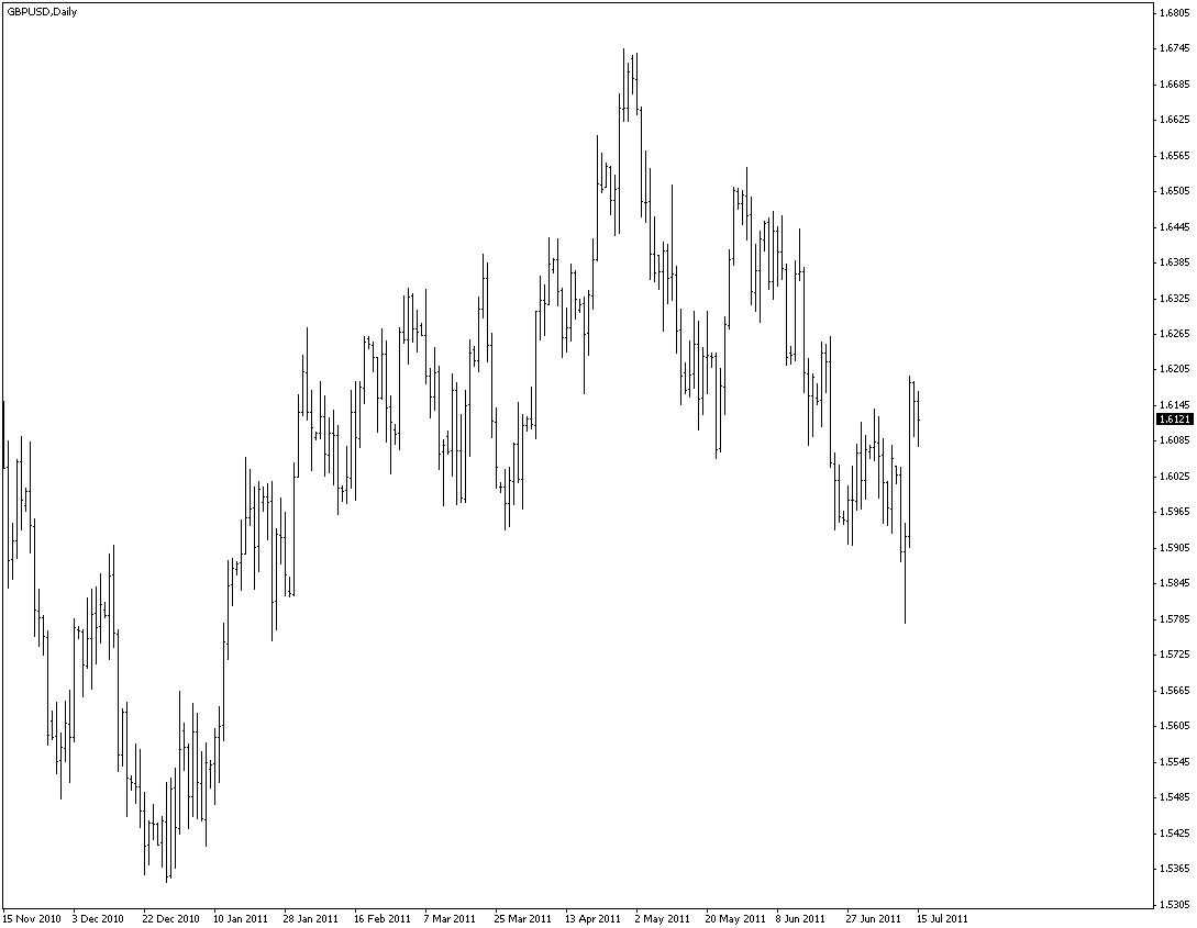 Графики торгов валютой на форекс правильная торговля на рынке форекс